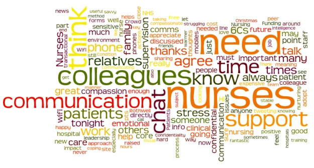 WordCloud created from the full transcript of the #WeNurses Twitter chat