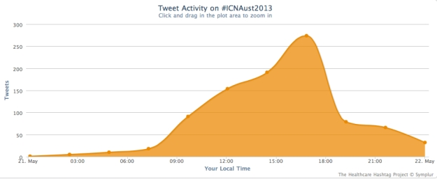Distribution of #ICNAust2013 Tweets across the 24 hours of Tuesday 21/05/12 (Melbourne time)