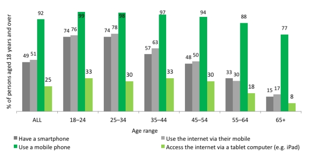Mobile phone, smartphone and tablet usage. Source: Australian Communications and Media Authority (2013) Communications report 2011–12 series Report 3: Smartphones and tablets: Take-up and use in Australia. Commonwealth of Australia