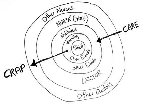 """Nursing ring theory: Care goes in. Crap goes out."" courtesy of http://www.impactednurse.com/?p=5755 [thank you Ian]"