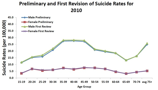 Suicide rates per age group (2010). Chart courtesy of www.mindframe-media.info