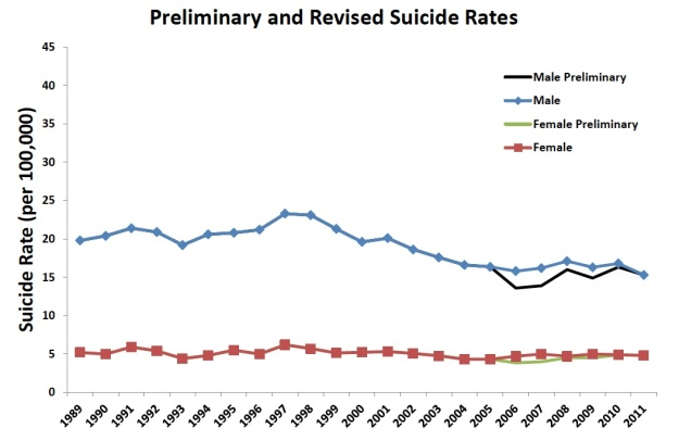 Suicide rates per year. Chart courtesy of www.mindframe-media.info