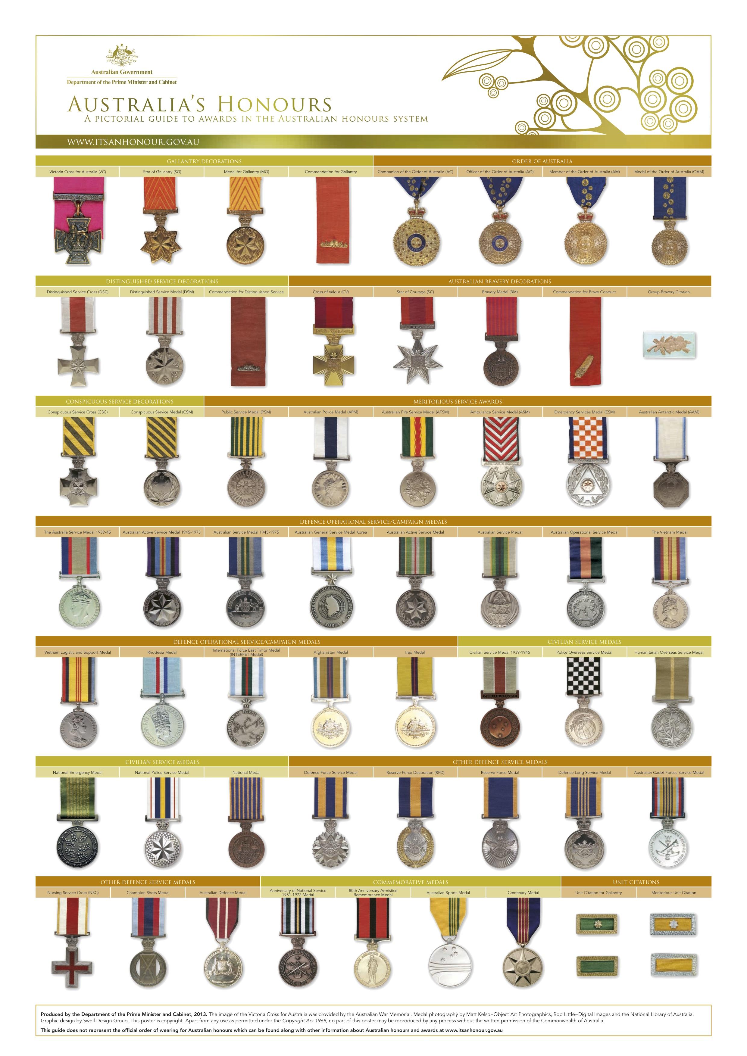 Australian Medals Poster