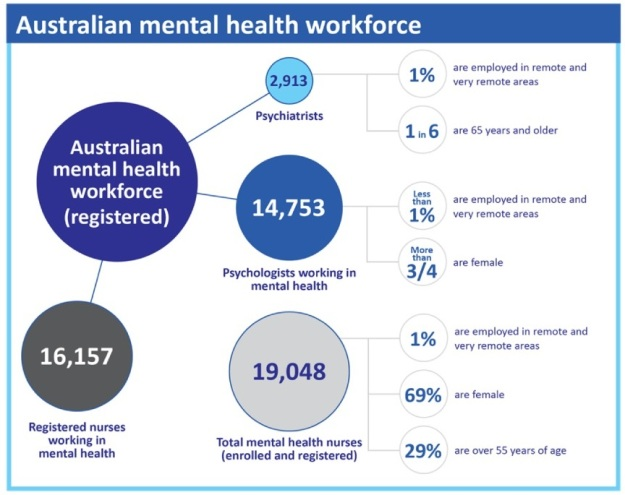 Source: http://www.mentalhealthcommission.gov.au/media/119868/Fact%20Sheet%2012%20-%20What%20this%20means%20for%20workforce%20and%20research%20capacity.pdf