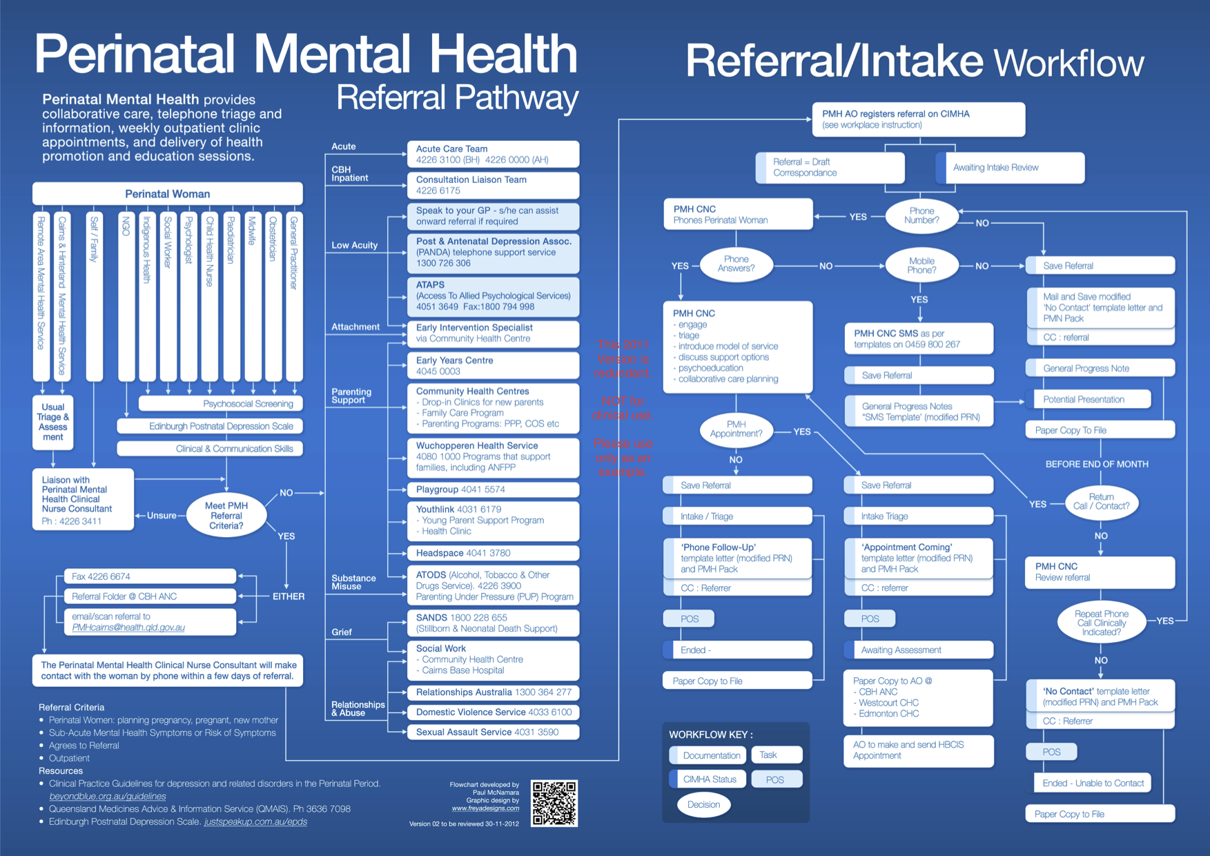 Developing Designing And Deploying A Perinatal Mental Health